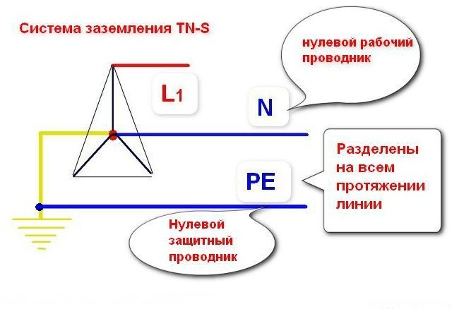Примерная схема системы TN–S
