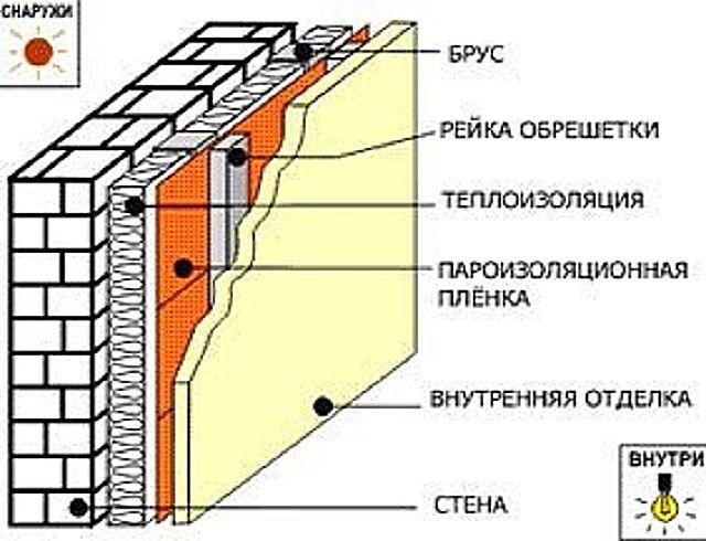 Примерная схема утепления кирпичной стены