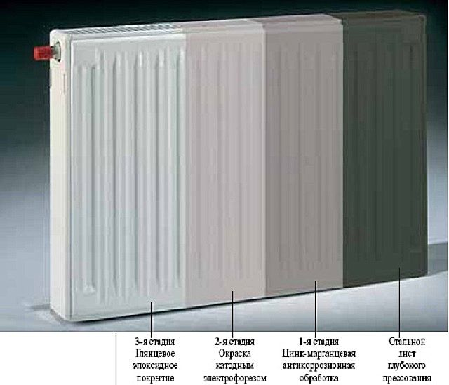 Схема нанесения защитного покрытия и окраски радиаторов