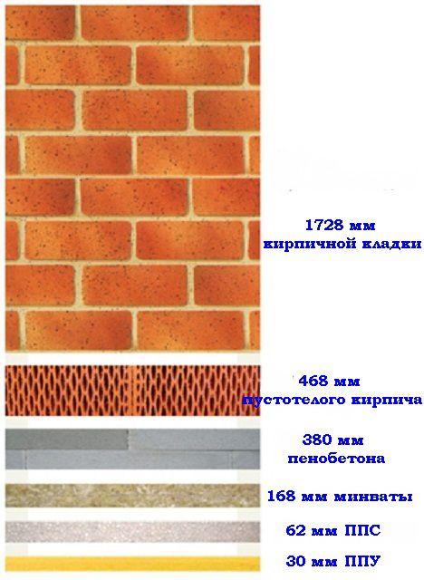 Сравнение термоизоляционных качеств различных материалов
