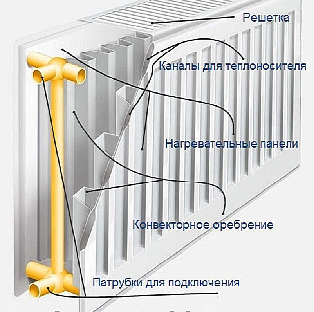 Типовая схема внутреннего устройства панельных радиаторов