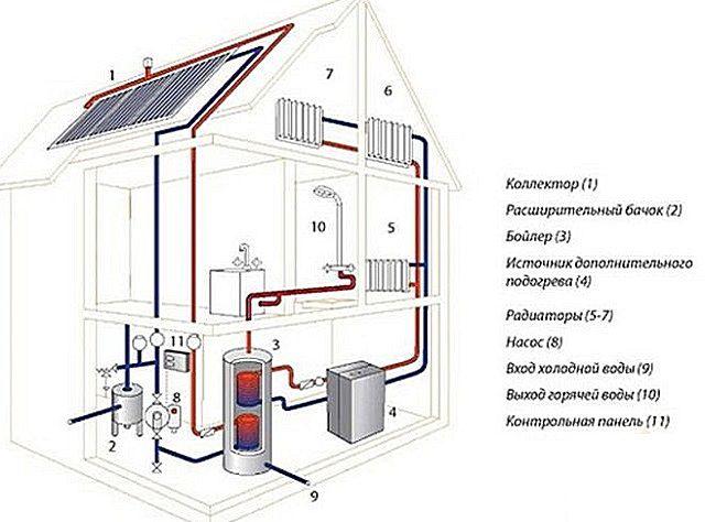 Солнечный коллектор - хорошее подспорье и для отопления дома