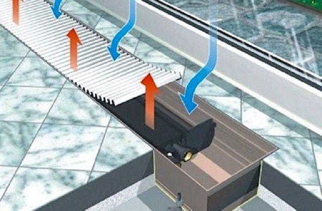 Движение воздуха через конвектор