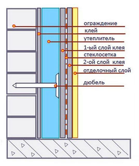 Примерная общая схема утепления стены изнутри