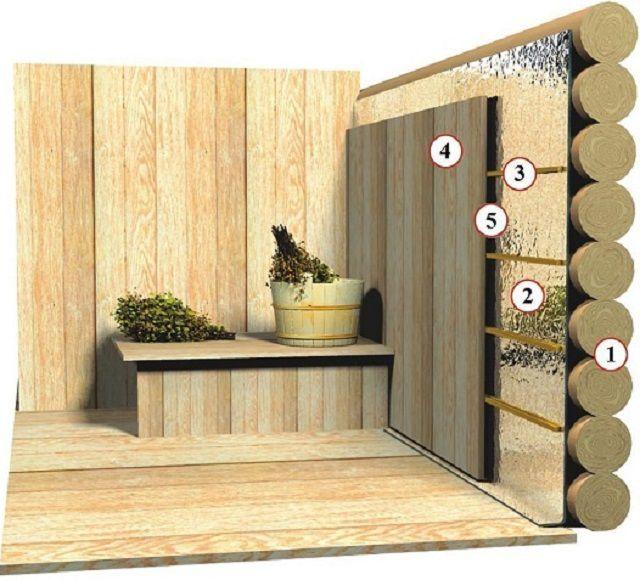 Схема утепления стен бревенчатой бани