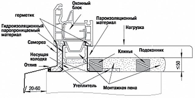 Общая схема правильного монтажа подоконника и отлива