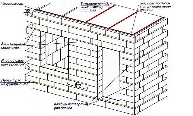 Схема армирования при выполнении кладки из блоков