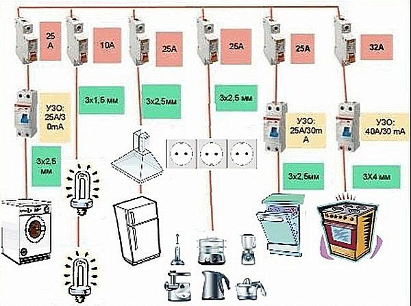 Схема: сечение проводов и номиналы автоматов и УЗО