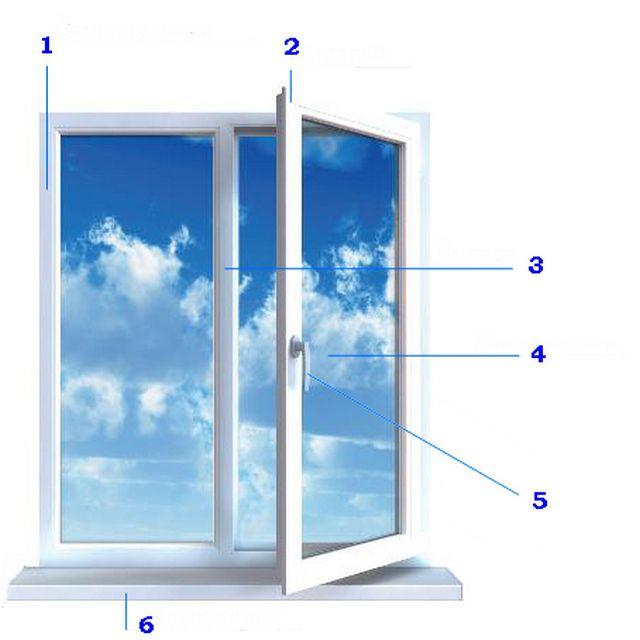 Основные элементы ПВХ-окна