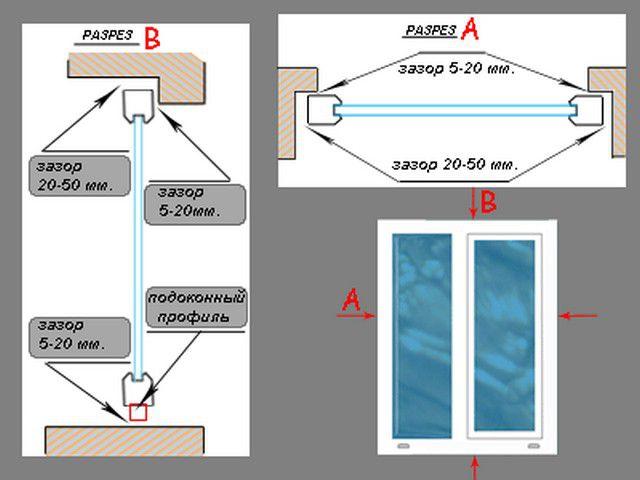 Необходимые зазоры при установке окна