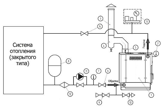 Схема обвызки печи в закрытой системе отопления