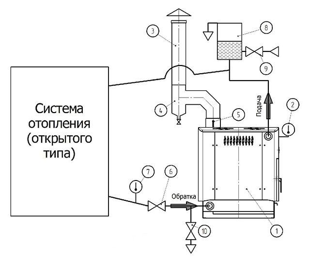 Схема обвязки печи в открытой системе отопления