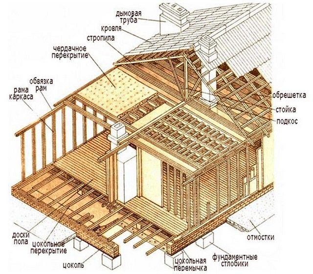Примерная схема жилого каркасного дома