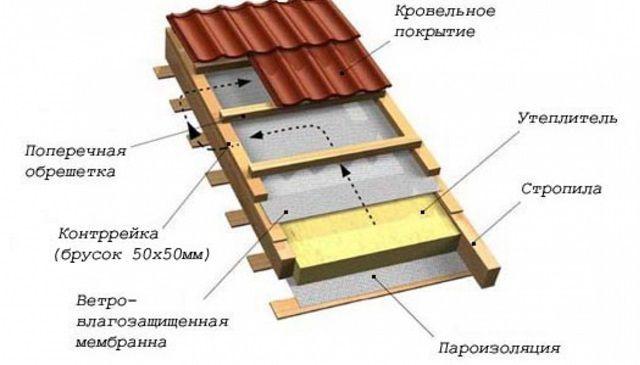 for Materiales para techos de madera