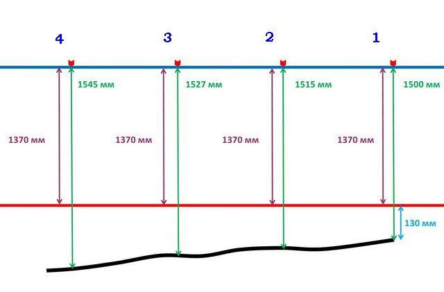 """Примерная схема определения """"нулевого"""" уровня"""