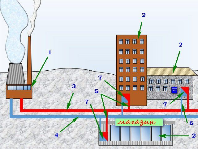 Упрощенная схема подачи тепла от ТЭЦ (котельной) к потребителям
