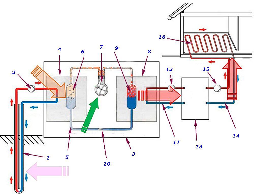 Принципиальная схема работы теплового насоса, включенного в систему отопления дома
