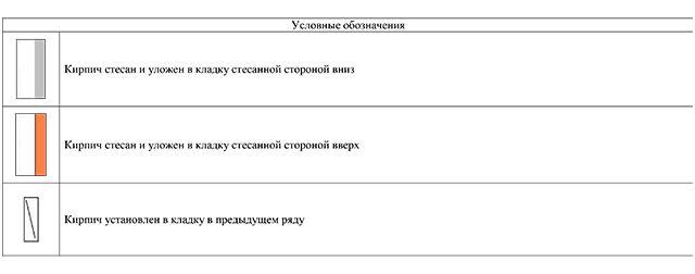 Условные обозначения на порядовке