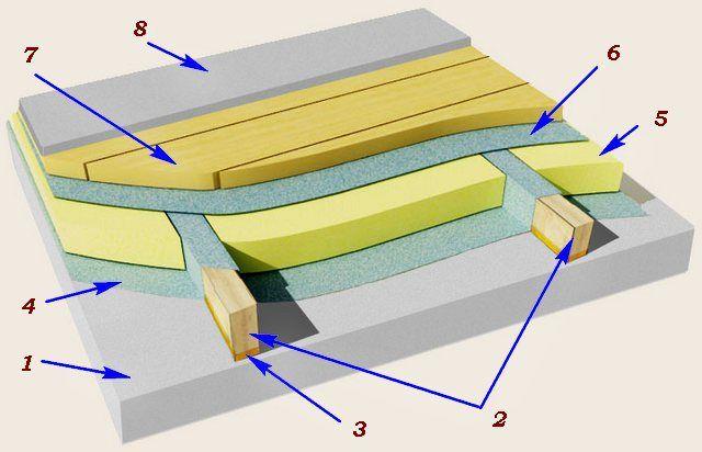 Утепленный пол на лагах на бетонном основании