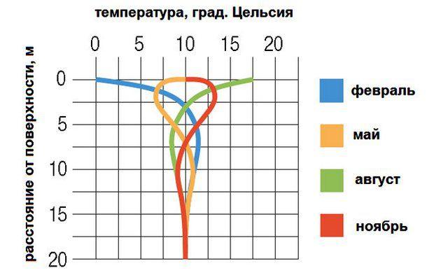 Примерный график распределения температуры в толще грунта