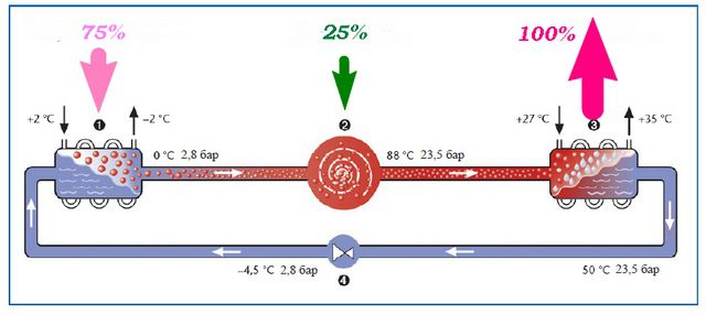 Схема распределения потоков энергии