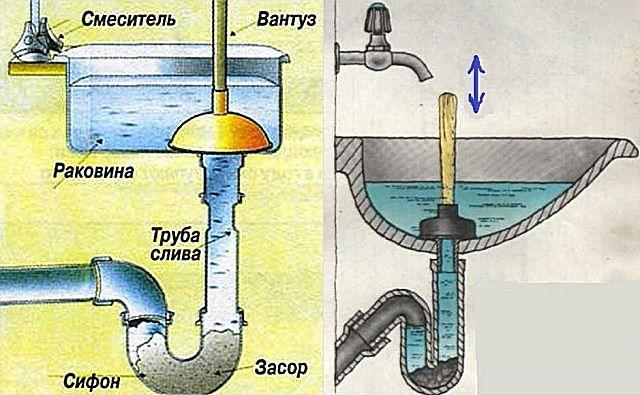 Принцип действия вантуза - созаваемый им гидроудар страгивает засор с места