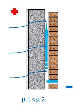 Вентилируемый фасад - паропроницаемость стены не нарушается