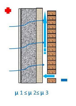 Для утепления лучше использовать термоизоляционные материалы с высокой паропроницаемостью, прикрытые вентилируемым фасадом