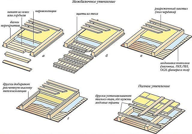 Схемы утепления и пароизоляции чердачного перекрытия