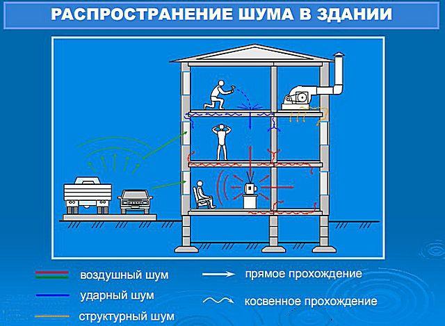Схема возможного распространения шумов в многоэтажном доме