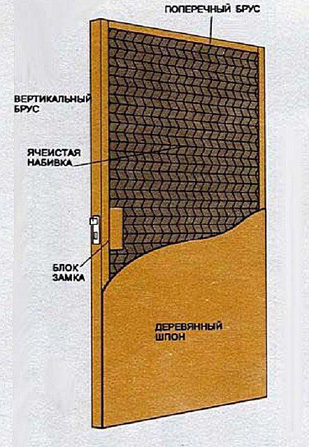 Одна из возможных схем щитовой каркасной двери