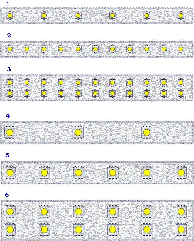 лента светодиодная типы