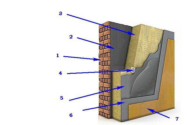 """Схема утепления и отделки стены по технологии """"мокрого фасада"""""""