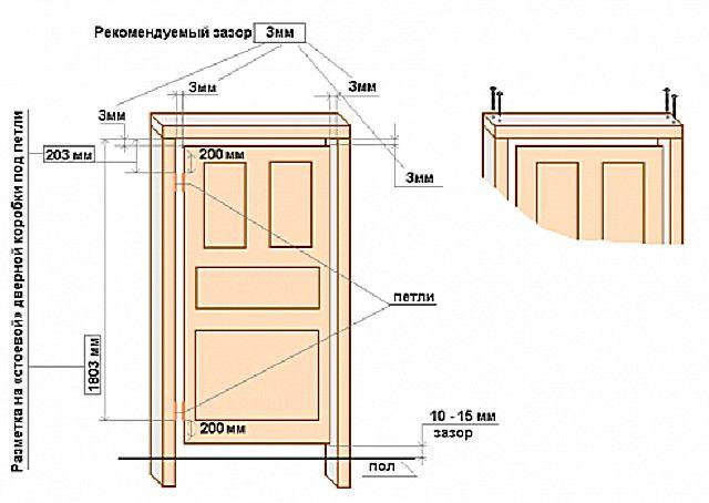 Рекомендуемые параметры установки двери в проем