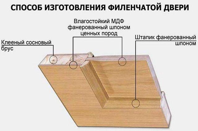 Типичная схема строения филенчатой двери