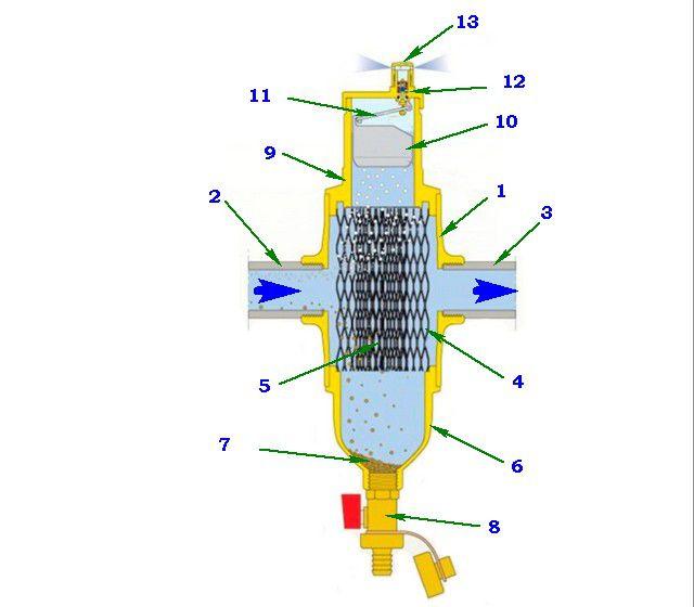 Современный фильтр-грязевик может сочетать еще и функцию автоматического воздухоотводчика