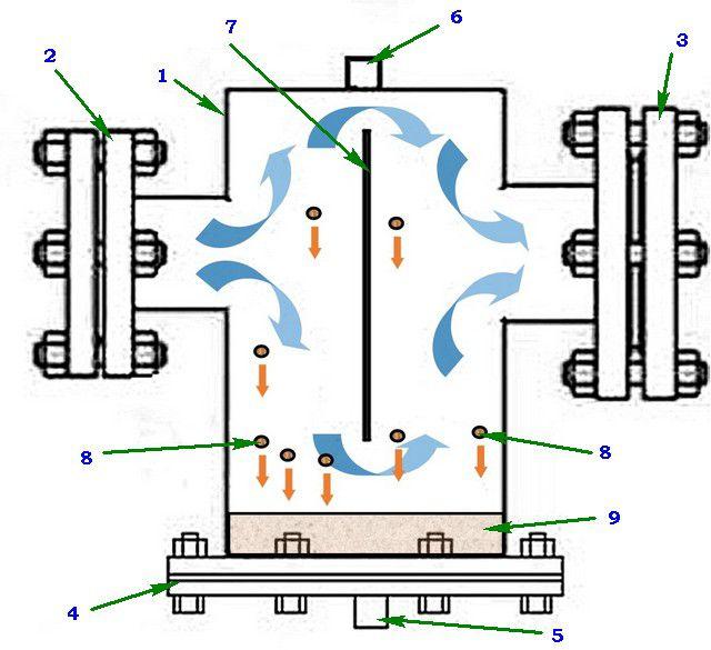 Схема действия фильтра-отстойника с предусмотренным конструкцией изменением направления потоков теплоносителя