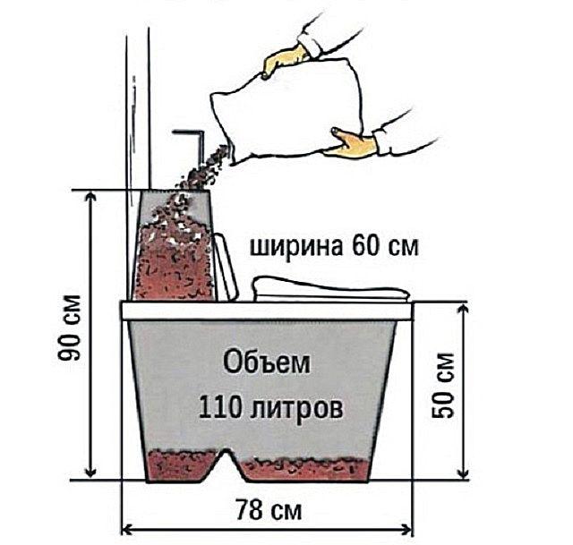 Вполне можно сделать компактный торфяной биотуалет и собственными силами