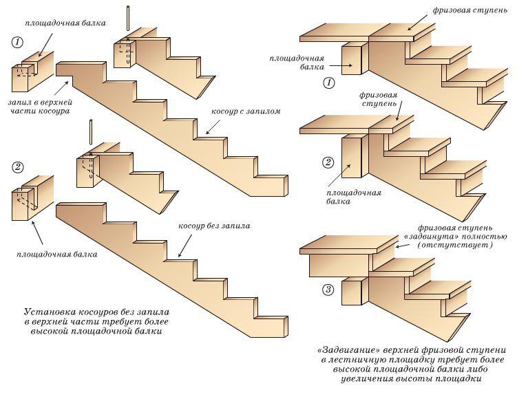 Косоур лестницы – это деревянная доска или брус пилообразной формы с прямоугольными зубьями