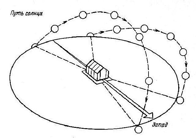 Правильное расположение теплицы относительно траектории суточного движения солнца
