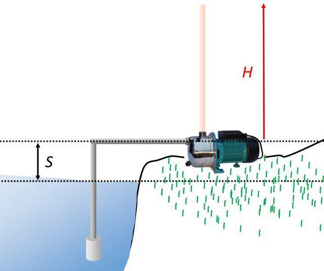 Параметры установки поверхностного насоса