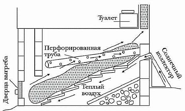 Схема стационарного компостирующего биотуалета