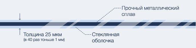 Схема микропровода