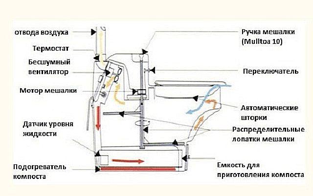 Примерная схема конструкции электрического биотуалета