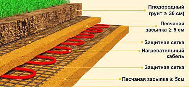 Примерная схема расположения слоев при обогреве грунта на грядках