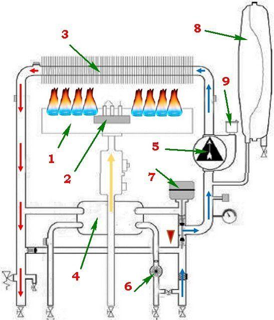 Схема работы котла в режиме отопления
