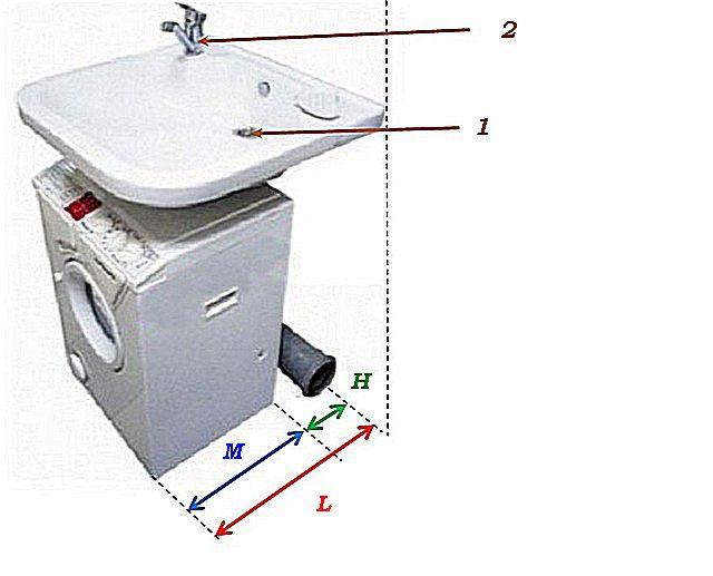 Схема соответствия размеров раковины и стиральной машинки