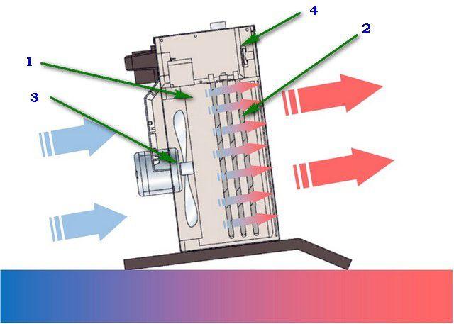 Базовая конструкция тепловентилятора весьма незамысловата