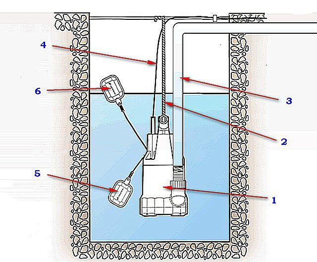 Насос может быть в подвешенном состоянии (как на рисунке), либо установлен на дно емкости или водоема
