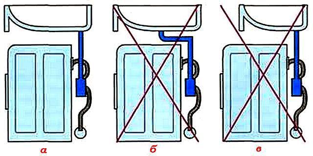Примеры правильной и ошибочной установки раковины над стиральной машинкой